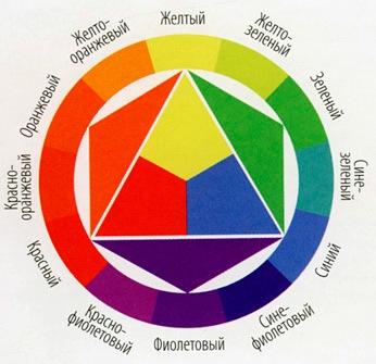 Хроматический круг Как выбрать тени для век